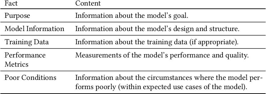 Figure 3 for Towards evaluating and eliciting high-quality documentation for intelligent systems