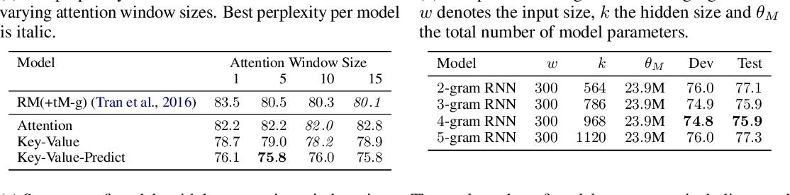 Figure 2 for Frustratingly Short Attention Spans in Neural Language Modeling
