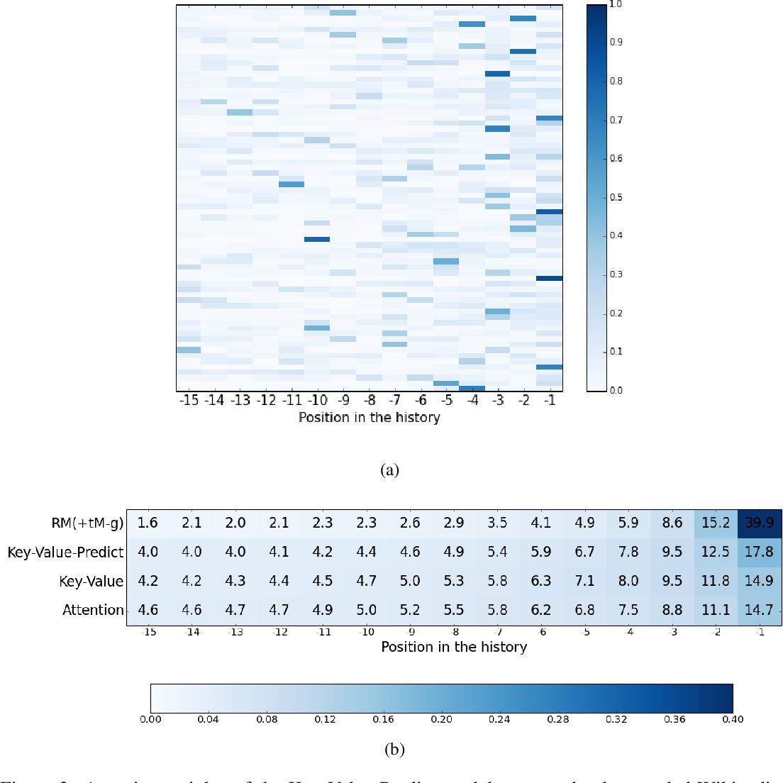 Figure 3 for Frustratingly Short Attention Spans in Neural Language Modeling