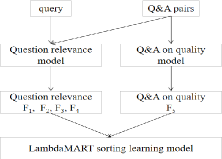 Figure 2 for Combining Q&A Pair Quality and Question Relevance Features on Community-based Question Retrieval