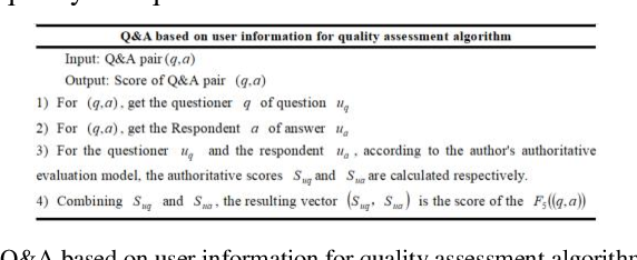 Figure 3 for Combining Q&A Pair Quality and Question Relevance Features on Community-based Question Retrieval