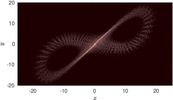 Figure 1 for A Kernel Two-sample Test for Dynamical Systems