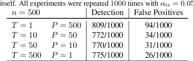 Figure 2 for A Kernel Two-sample Test for Dynamical Systems
