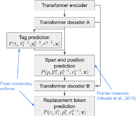 Figure 3 for Seq2Edits: Sequence Transduction Using Span-level Edit Operations