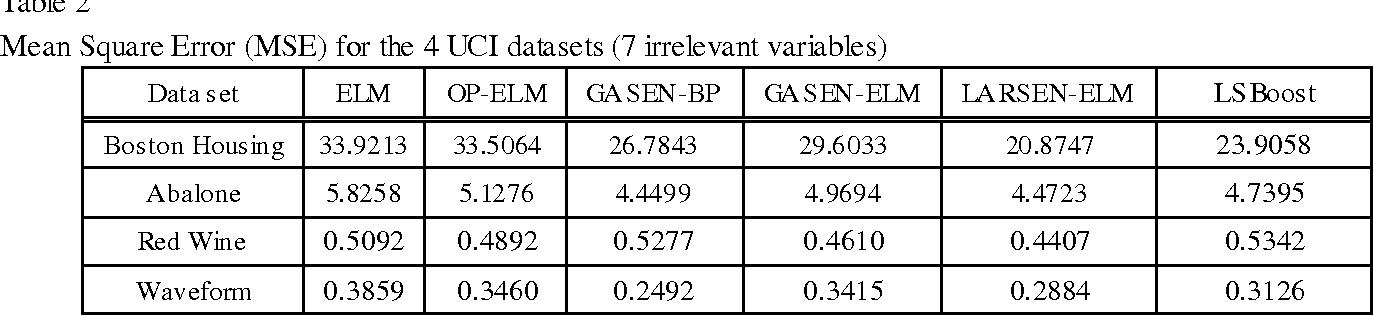 Figure 4 for LARSEN-ELM: Selective Ensemble of Extreme Learning Machines using LARS for Blended Data