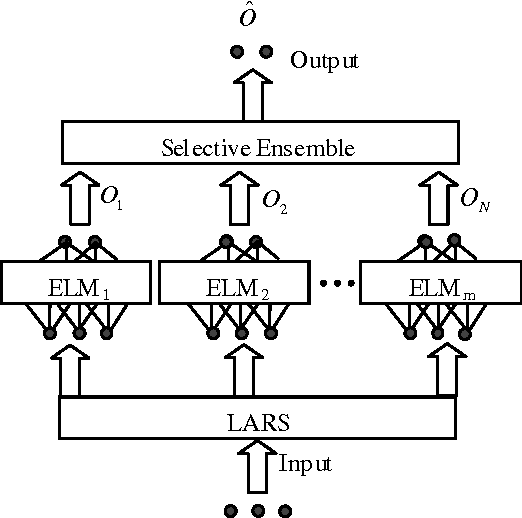 Figure 3 for LARSEN-ELM: Selective Ensemble of Extreme Learning Machines using LARS for Blended Data