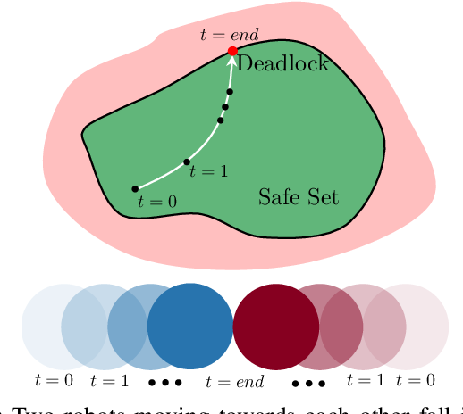Figure 1 for Deadlock Analysis and Resolution in Multi-Robot Systems: The Two Robot Case