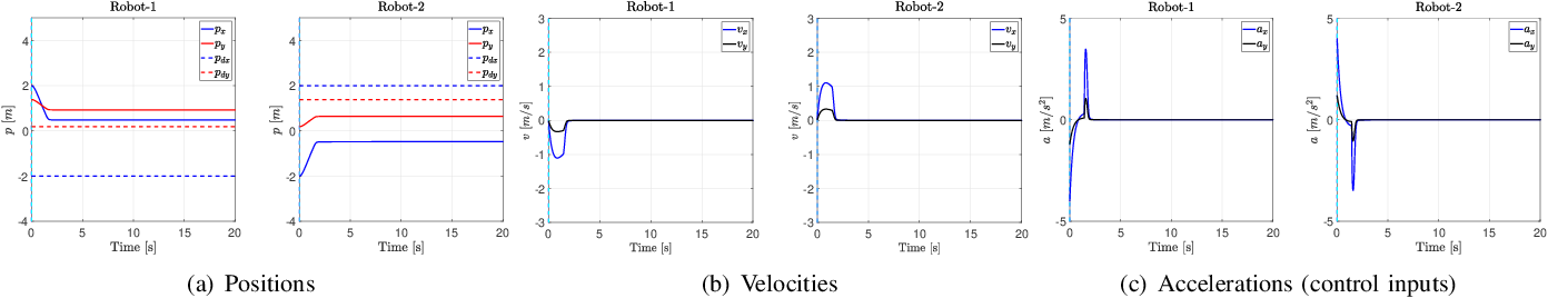 Figure 2 for Deadlock Analysis and Resolution in Multi-Robot Systems: The Two Robot Case