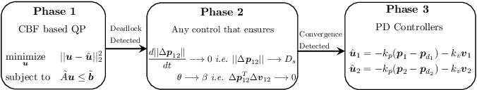 Figure 4 for Deadlock Analysis and Resolution in Multi-Robot Systems: The Two Robot Case
