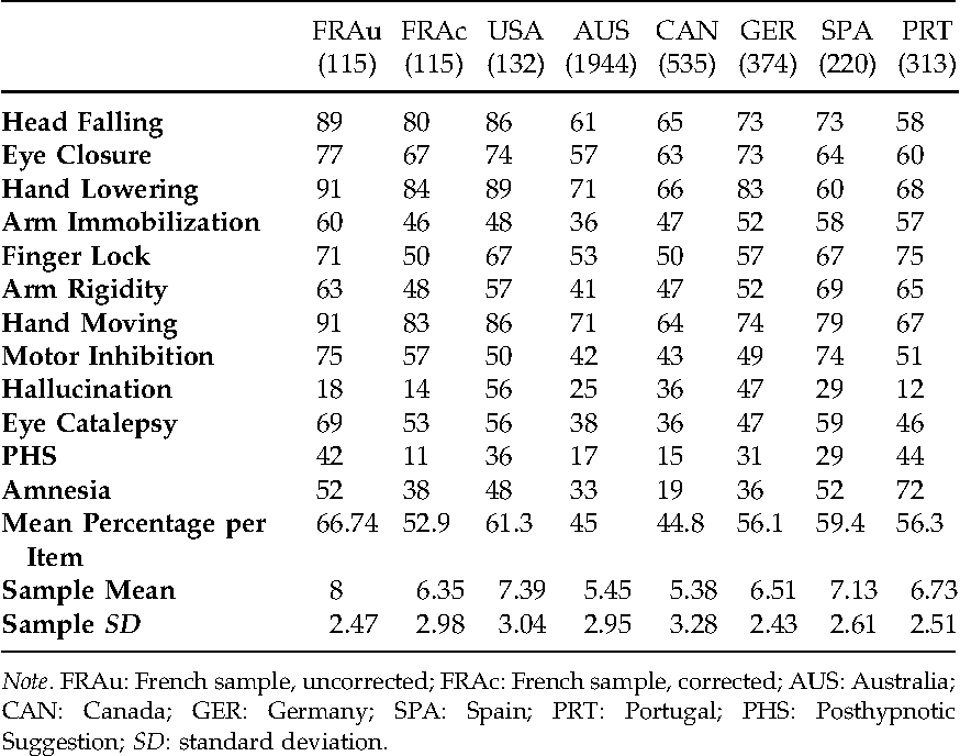 Table 2 From French Norms For The Harvard Group Scale Of Hypnotic