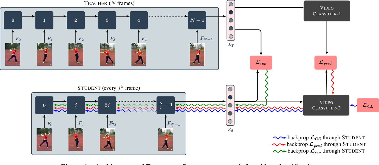 Figure 1 for Efficient Video Classification Using Fewer Frames