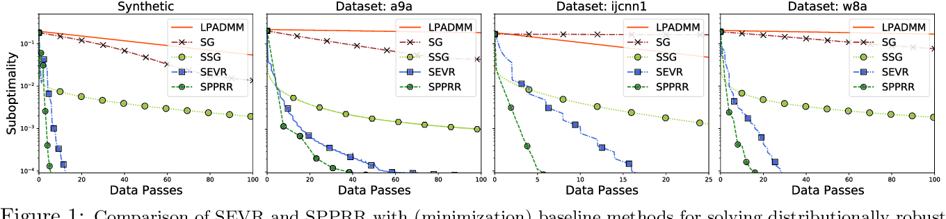 Figure 1 for Fast Distributionally Robust Learning with Variance Reduced Min-Max Optimization