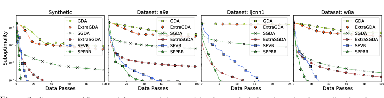 Figure 2 for Fast Distributionally Robust Learning with Variance Reduced Min-Max Optimization