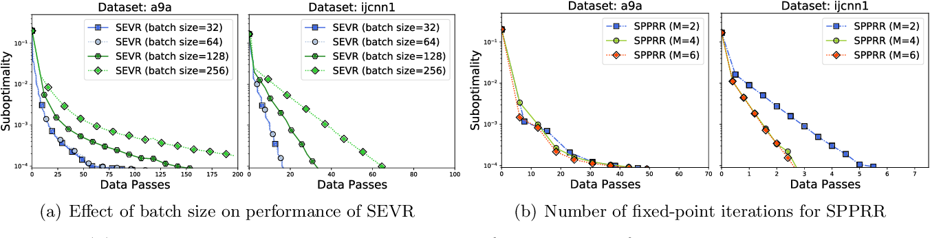 Figure 3 for Fast Distributionally Robust Learning with Variance Reduced Min-Max Optimization