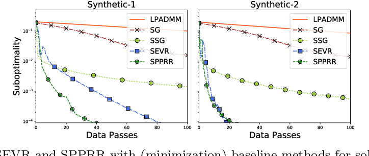 Figure 4 for Fast Distributionally Robust Learning with Variance Reduced Min-Max Optimization