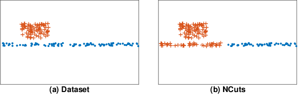 Figure 2 for CAST: A Correlation-based Adaptive Spectral Clustering Algorithm on Multi-scale Data
