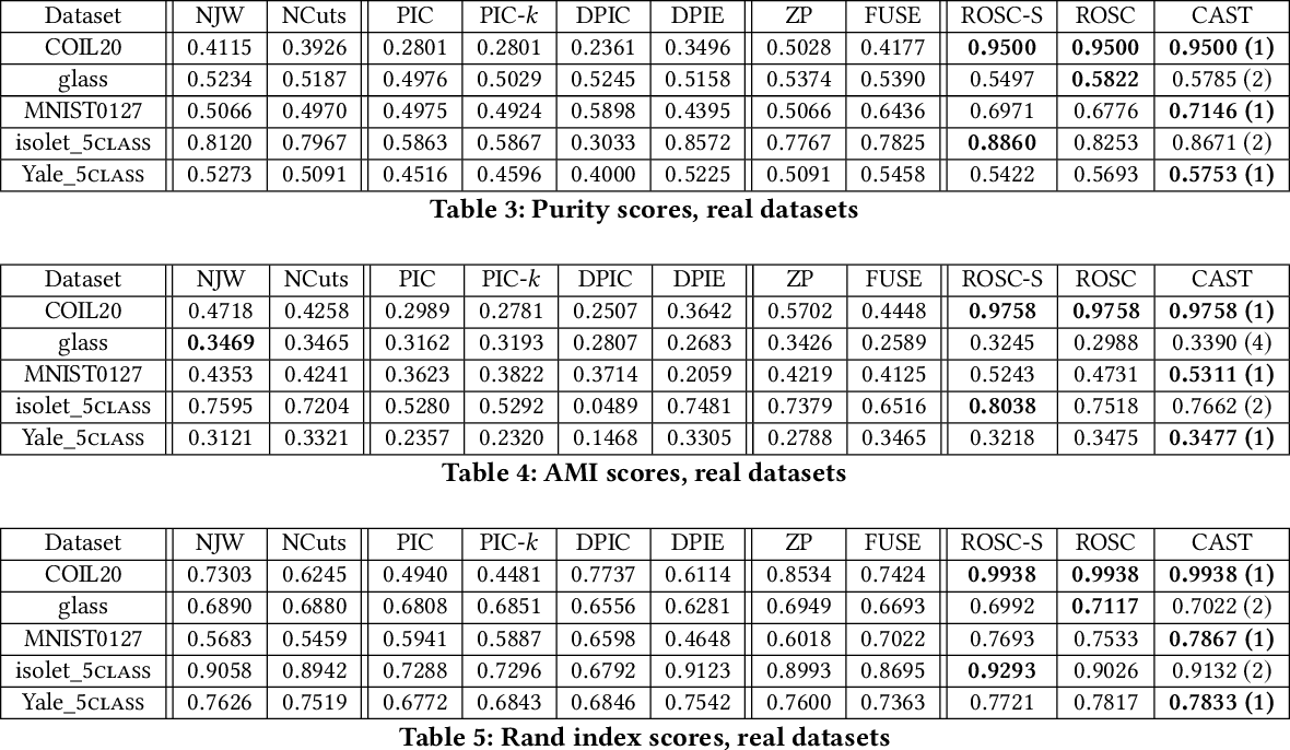 Figure 4 for CAST: A Correlation-based Adaptive Spectral Clustering Algorithm on Multi-scale Data