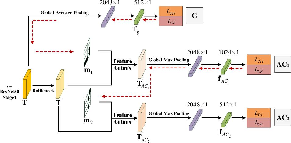 Figure 1 for Grad-Cam Guided Progressive Feature CutMix for Classification