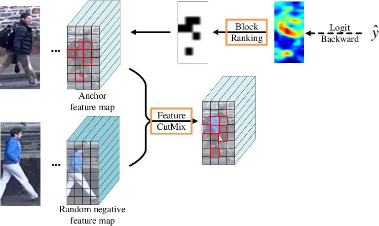Figure 3 for Grad-Cam Guided Progressive Feature CutMix for Classification