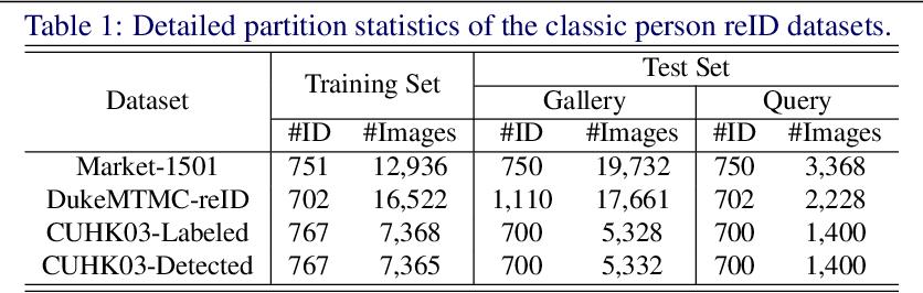 Figure 2 for Grad-Cam Guided Progressive Feature CutMix for Classification
