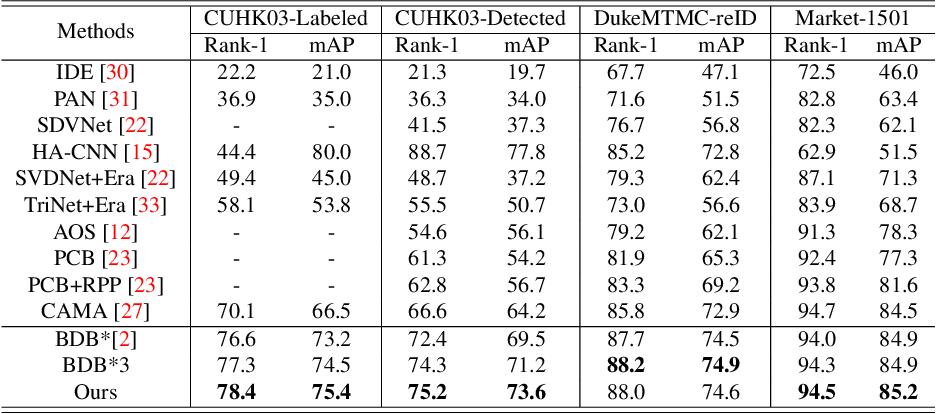 Figure 4 for Grad-Cam Guided Progressive Feature CutMix for Classification