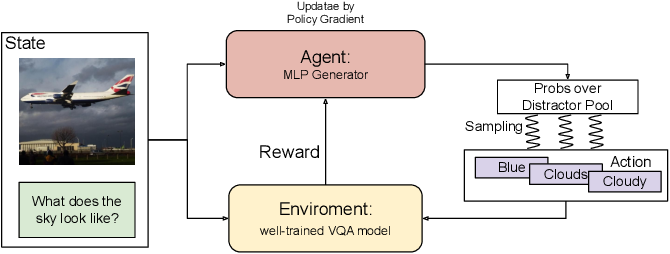 Figure 3 for Good, Better, Best: Textual Distractors Generation for Multi-Choice VQA via Policy Gradient