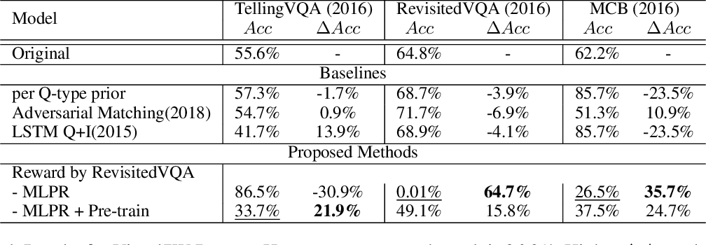 Figure 2 for Good, Better, Best: Textual Distractors Generation for Multi-Choice VQA via Policy Gradient