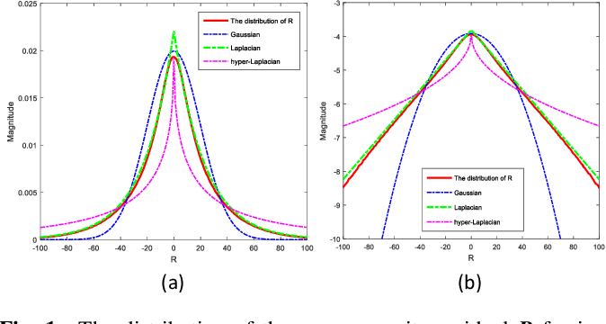 Figure 1 for Group Sparsity Residual with Non-Local Samples for Image Denoising