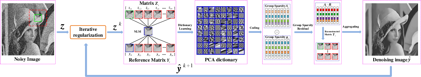 Figure 3 for Group Sparsity Residual with Non-Local Samples for Image Denoising