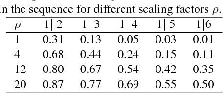 Figure 3 for HPatches: A benchmark and evaluation of handcrafted and learned local descriptors