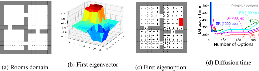 Figure 3 for Eigenoption Discovery through the Deep Successor Representation