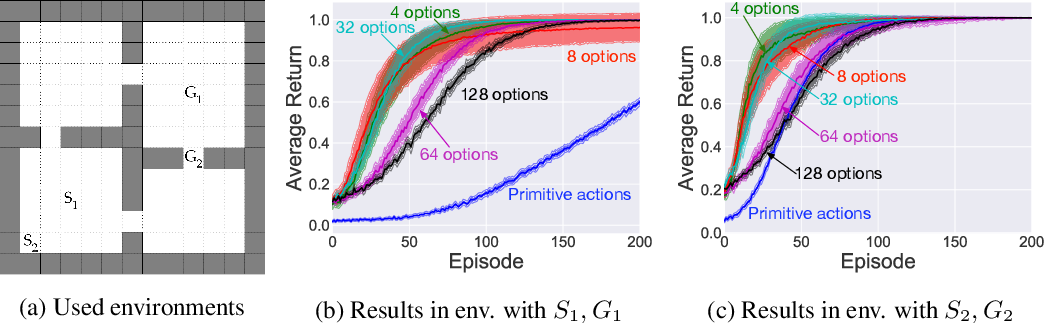 Figure 4 for Eigenoption Discovery through the Deep Successor Representation