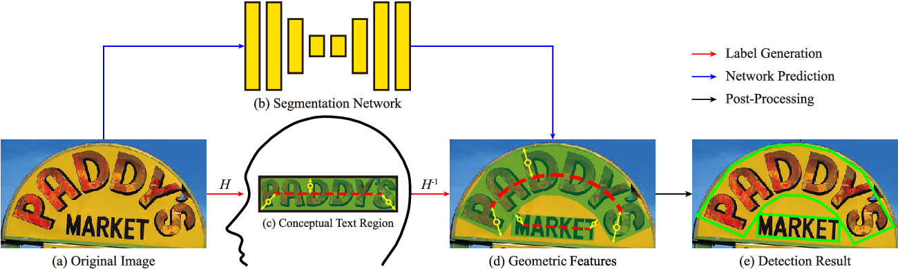 Figure 1 for Conceptual Text Region Network: Cognition-Inspired Accurate Scene Text Detection