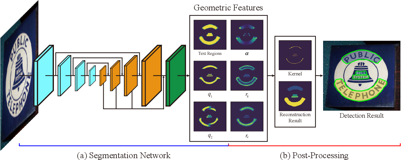 Figure 3 for Conceptual Text Region Network: Cognition-Inspired Accurate Scene Text Detection