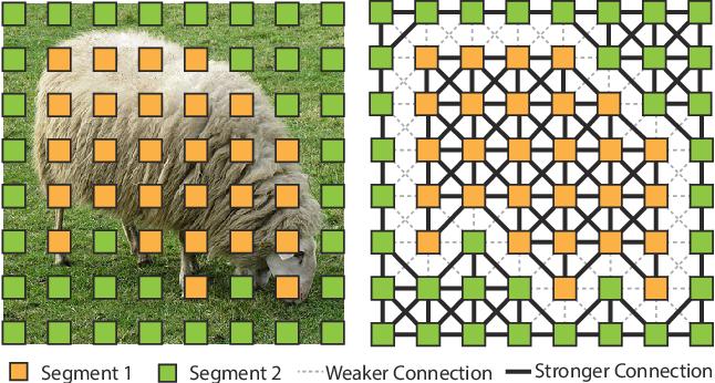 Figure 1 for Boundary-Aware Feature Propagation for Scene Segmentation