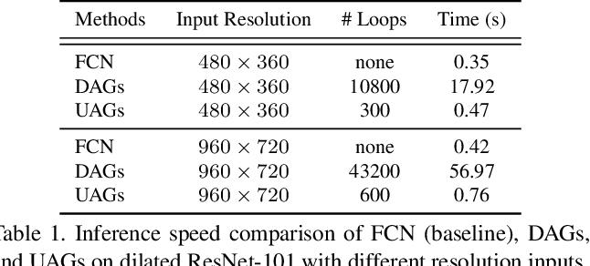 Figure 2 for Boundary-Aware Feature Propagation for Scene Segmentation