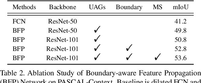 Figure 4 for Boundary-Aware Feature Propagation for Scene Segmentation