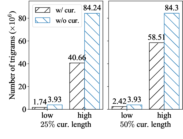 Figure 1 for Token-wise Curriculum Learning for Neural Machine Translation