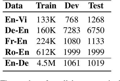 Figure 2 for Token-wise Curriculum Learning for Neural Machine Translation