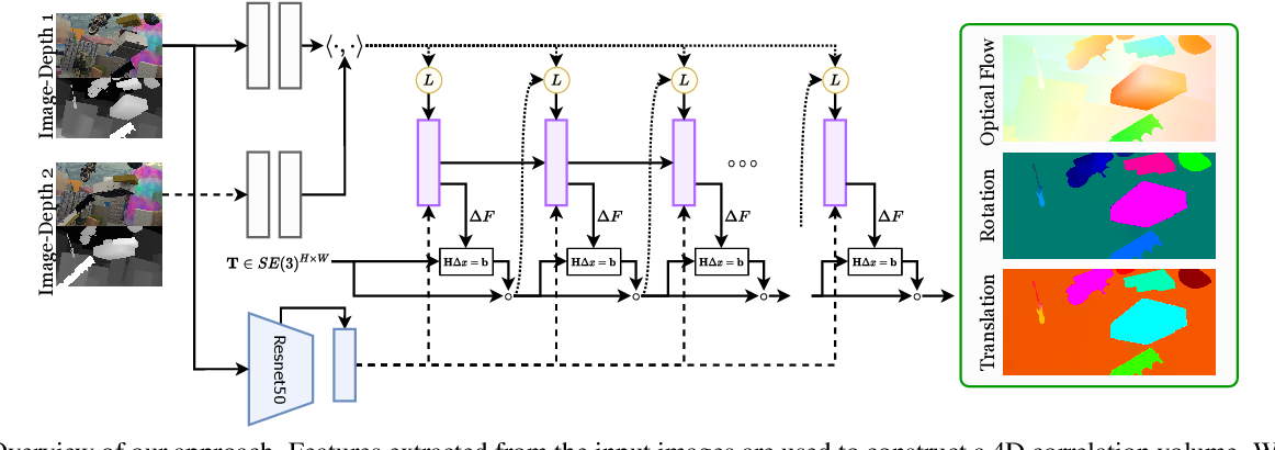 Figure 1 for RAFT-3D: Scene Flow using Rigid-Motion Embeddings