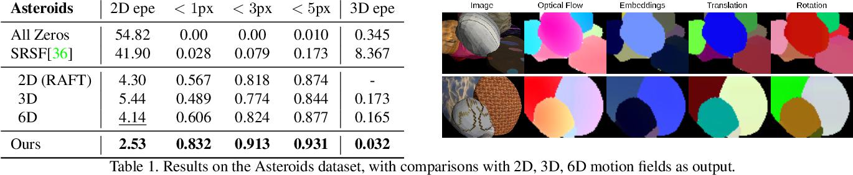 Figure 2 for RAFT-3D: Scene Flow using Rigid-Motion Embeddings