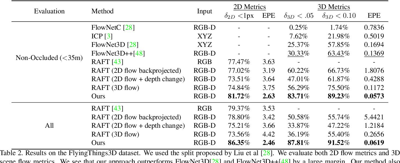 Figure 4 for RAFT-3D: Scene Flow using Rigid-Motion Embeddings