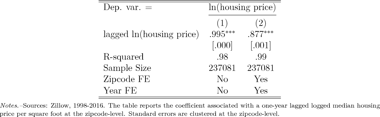 Table 1 from Does Housing Make I T  Boom? The Collateral