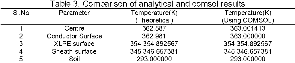 Table 3. Comparison of analytical and comsol results