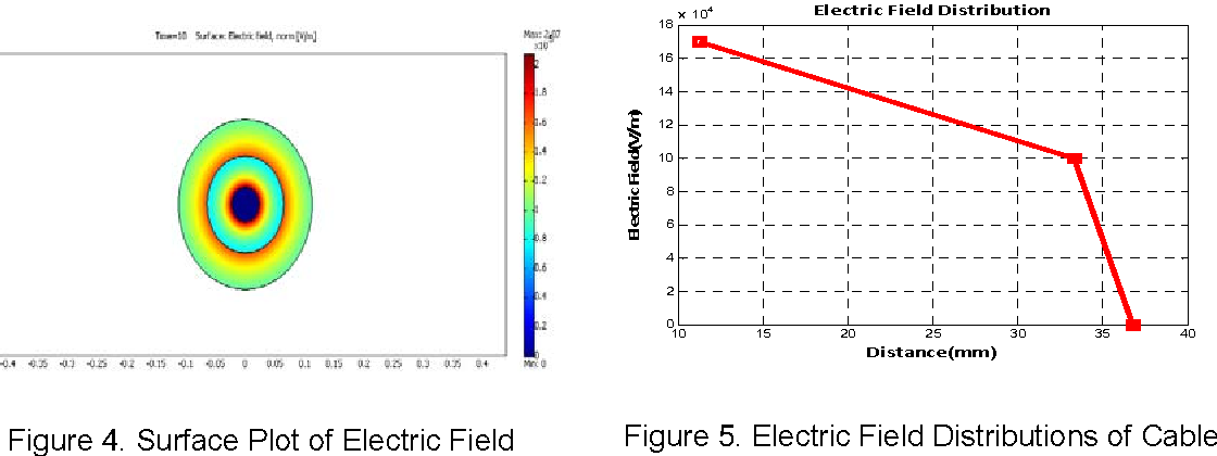 Figure 5. Electric Field Distributions of Cable