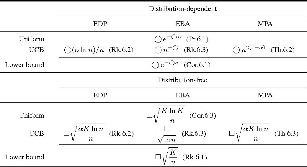 Table 1 From Jeux De Bandits Et Fondations Du Clustering Rapporteurs