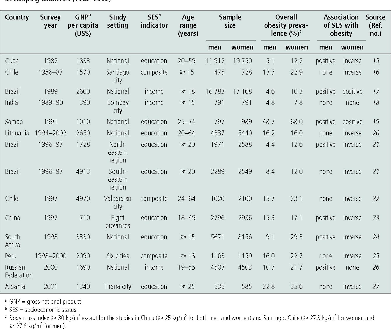 Socioeconomic Status And Developing >> Pdf Socioeconomic Status And Obesity In Adult Populations Of
