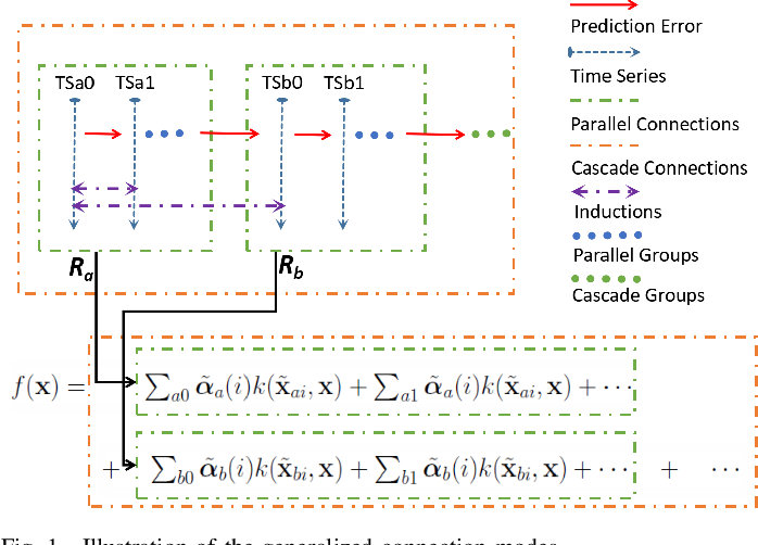 Figure 1 for Structure Parameter Optimized Kernel Based Online Prediction with a Generalized Optimization Strategy for Nonstationary Time Series