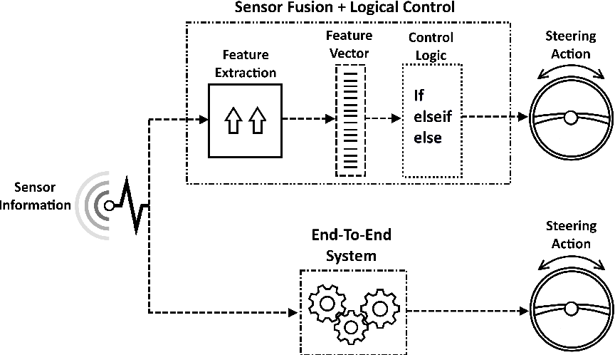 Figure 1 for Imitation Learning for Vision-based Lane Keeping Assistance