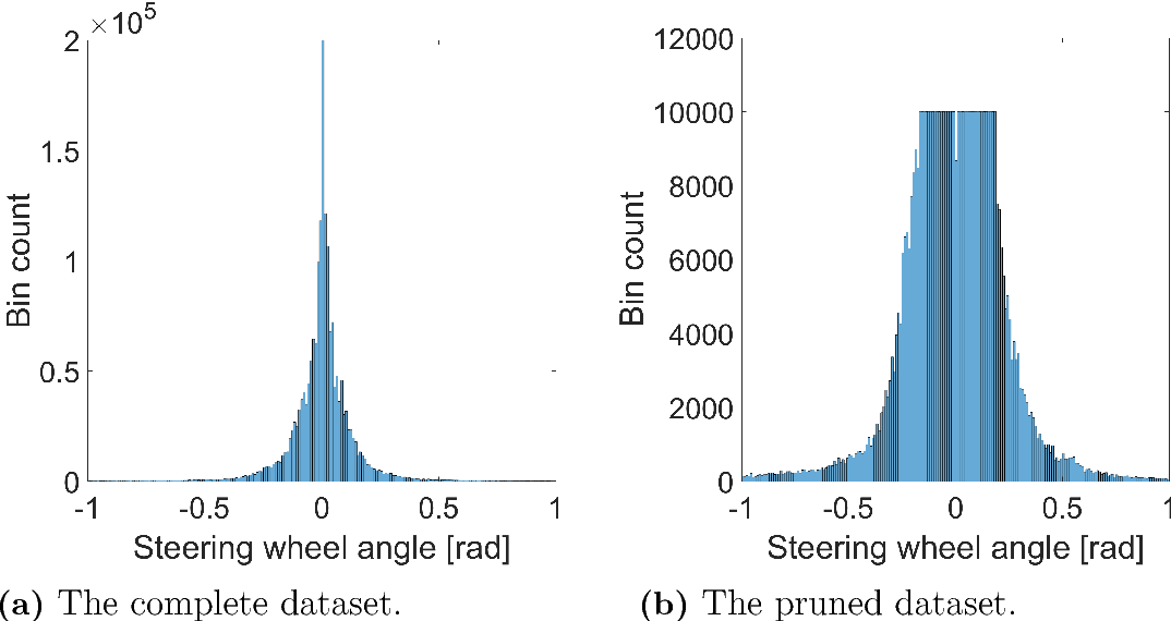 Figure 4 for Imitation Learning for Vision-based Lane Keeping Assistance